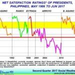 ドゥテルテ大統領に対する国民の満足度は依然高評価
