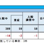 【痛いお役所仕事】東京都の陽性率が初公表で平均7.5%?