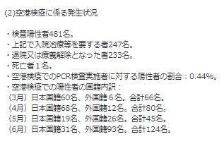 空港検疫の外国人感染者数3月から6月