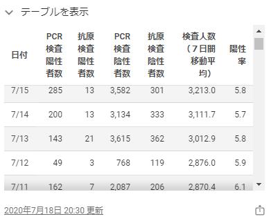 東京都のホームページの感染者数2020年7月12日2