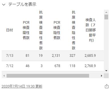 東京都のホームページの感染者数2020年7月12日