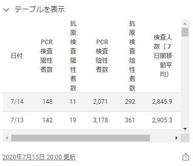東京都のホームページの感染者数2020年7月14日日