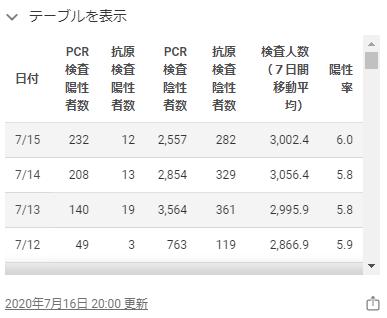 東京都のホームページの感染者数2020年7月15日