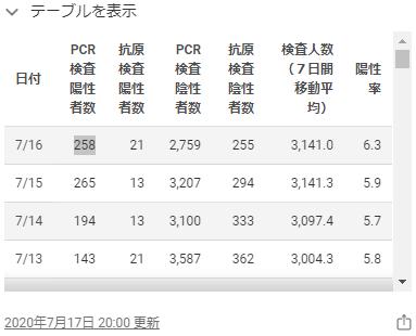 東京都のホームページの感染者数2020年7月16日
