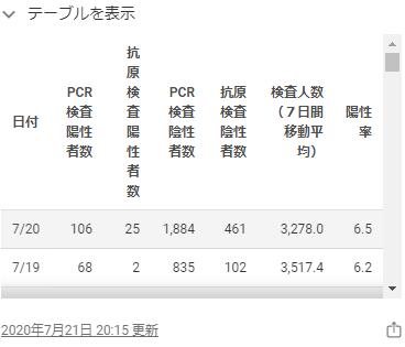 東京都のホームページの感染者数2020年7月20日