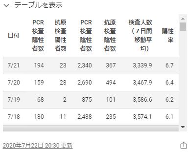 東京都のホームページの感染者数2020年7月21日