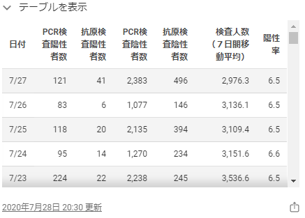 東京都のホームページの感染者数2020年7月27日