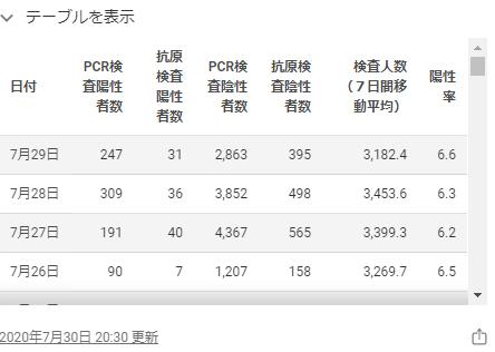東京都のホームページの感染者数2020年7月29日