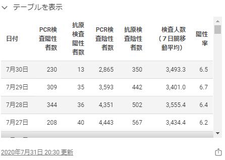 東京都のホームページの感染者数2020年7月30日