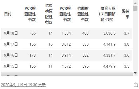 東京都のホームページの感染者数2020年9月19日
