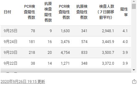 東京都のホームページの感染者数2020年9月25日