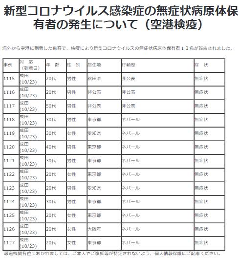 10/23の海外からの感染者(空港検疫)