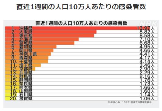 都道府県別人口10万人あたりの感染者数10/31