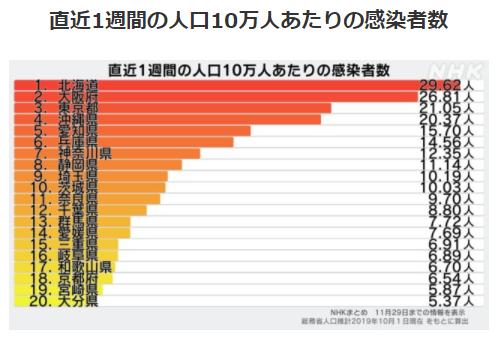 都道府県別人口10万人あたりの感染者数11/29