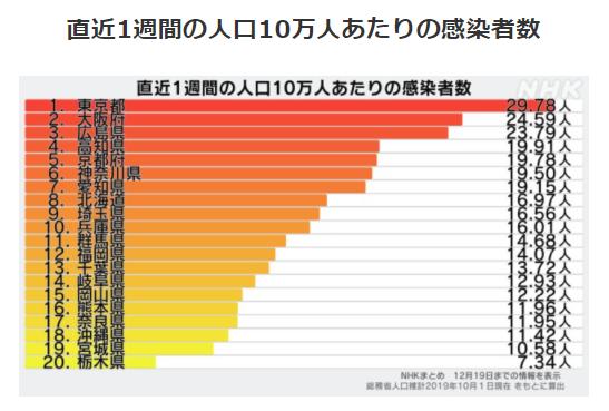 都道府県別人口10万人あたりの感染者数12/19