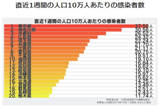 都道府県別人口10万人あたりの感染者数12/28
