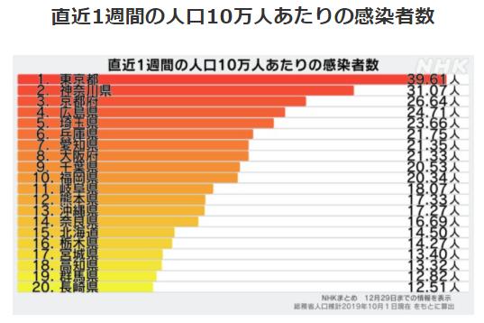 都道府県別人口10万人あたりの感染者数12/29