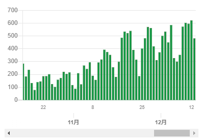 東京都のホームページの感染者数グラフ2020年12月13日