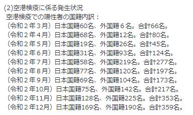 12月の海外からの感染者(空港検疫)※中韓他除く