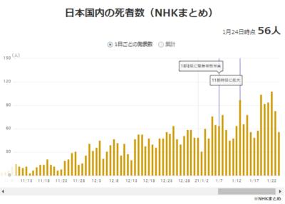 日本の中国コロナ死者数推移21年1月