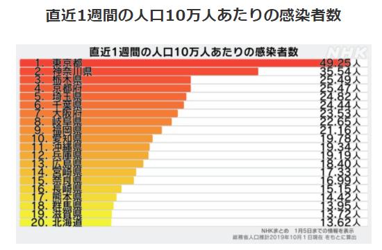 都道府県別人口10万人あたりの感染者数1/5
