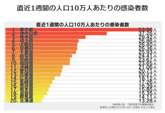 都道府県別人口10万人あたりの感染者数1/6