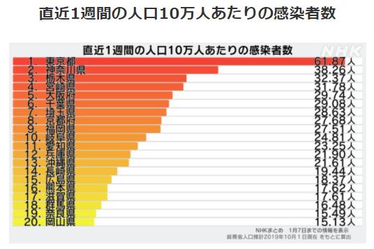 都道府県別人口10万人あたりの感染者数1/7