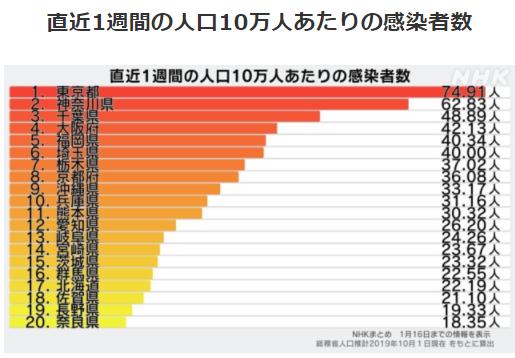 都道府県別人口10万人あたりの感染者数1/16