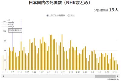 日本の中国コロナ死者数推移21年3月20日