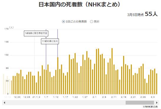 日本の中国コロナ死者数推移21年3月
