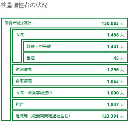 東京都の中国コロナ感染者情報2021年04月18日