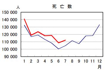 日本の2020年と2021年の死者数7月