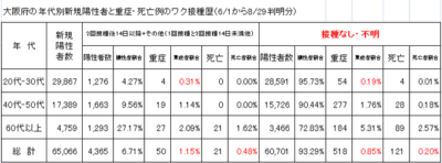 大阪府の接種未接種の重症化率や死亡率8/29変更