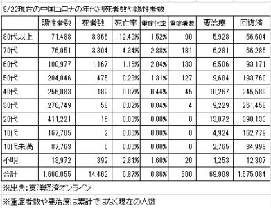 9/22現在の中国コロナの年代別死者数や陽性者数