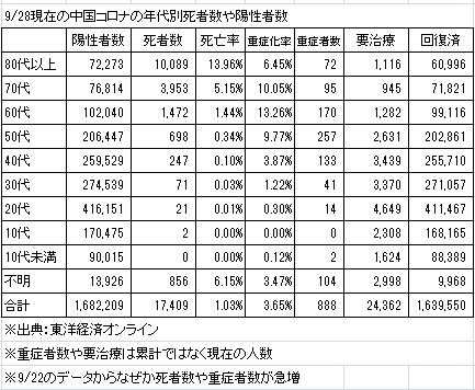 9/28現在の中国コロナの年代別死者数や陽性者数