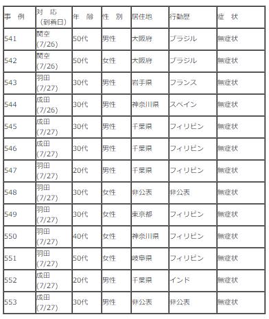 7/26,27の海外からの感染者(空港検疫)