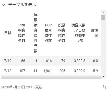 東京都のホームページの感染者数2020年7月19日
