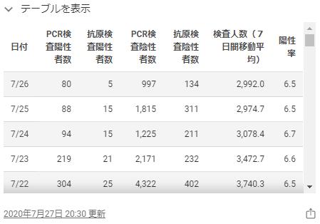 東京都のホームページの感染者数2020年7月26日
