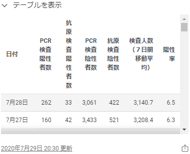 東京都のホームページの感染者数2020年7月28日