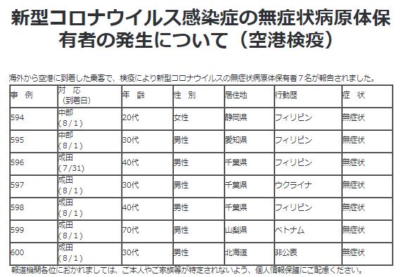 7/31,8/1の海外からの感染者(空港検疫)2