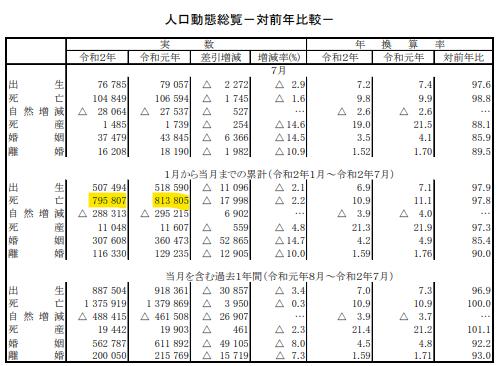 2020年7月までの日本の死者数(2019年との比較)