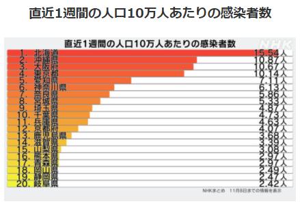 都道府県別人口10万人あたりの感染者数11/8