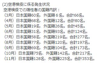 11月の海外からの感染者(空港検疫)※中韓他除く