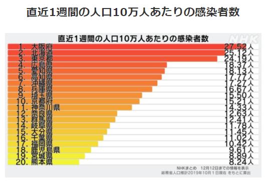 都道府県別人口10万人あたりの感染者数12/12