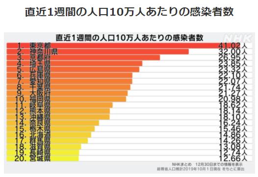 都道府県別人口10万人あたりの感染者数12/30