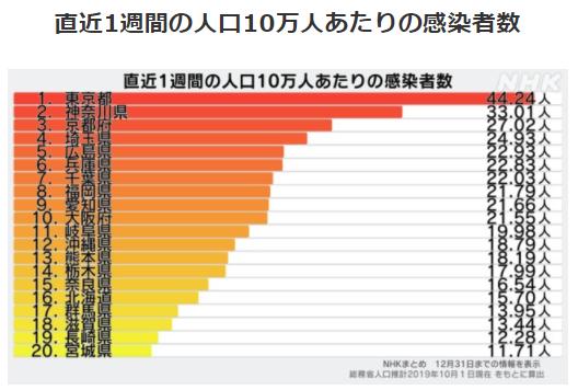 都道府県別人口10万人あたりの感染者数12/31