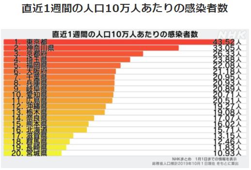 都道府県別人口10万人あたりの感染者数1/1