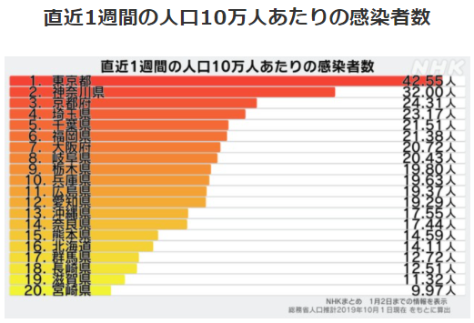 都道府県別人口10万人あたりの感染者数1/2