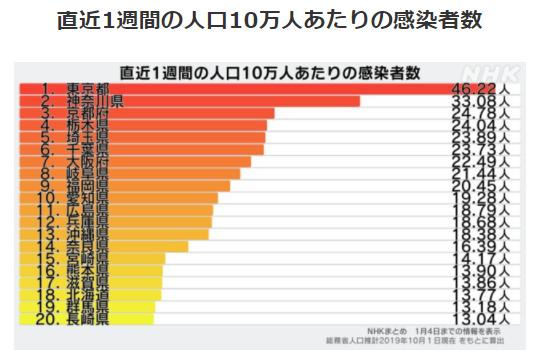 都道府県別人口10万人あたりの感染者数1/4