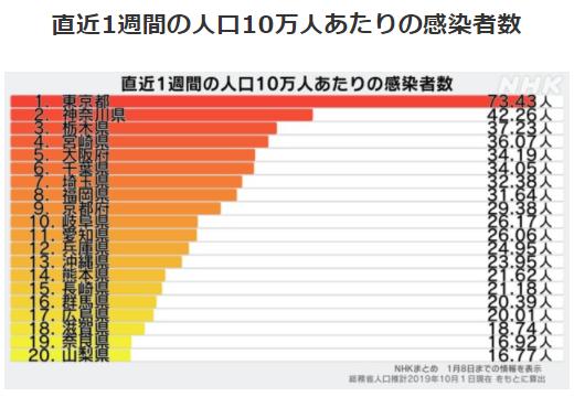 都道府県別人口10万人あたりの感染者数1/8